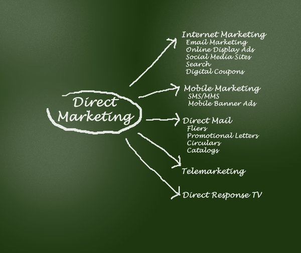 Limelight-Direct-Mail-Marketing-direct-mail.jpg